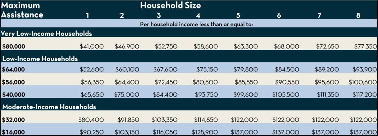 hpap income limit 2018