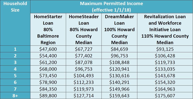 sdlp income